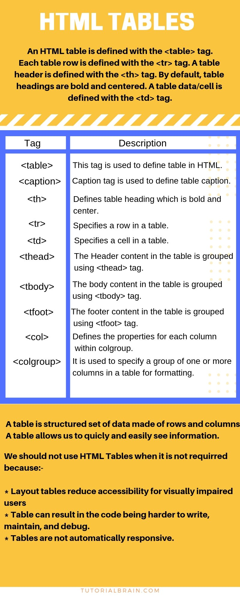 HTML Tables Tags Tutorial with Example — TutorialBrain